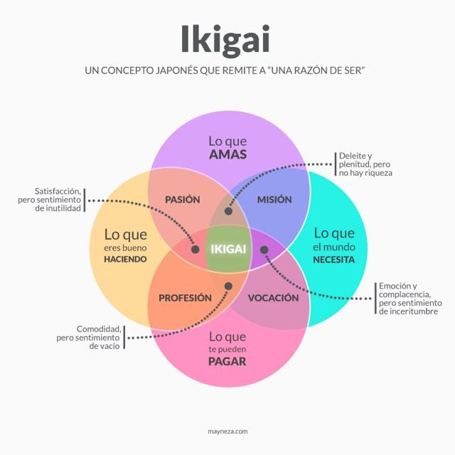 Ikigai. ¿Tu Propósito es Cuál?